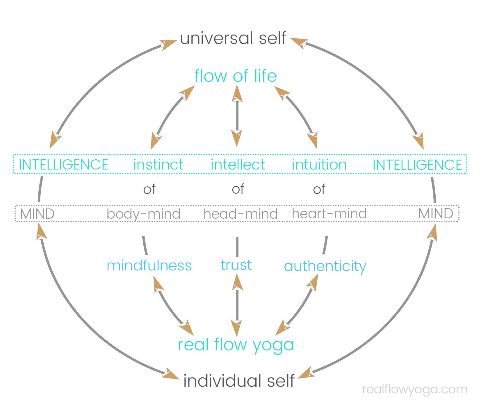real flow yoga ethos